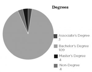 Breakdown of the academic degrees held by members of the Class of 2022